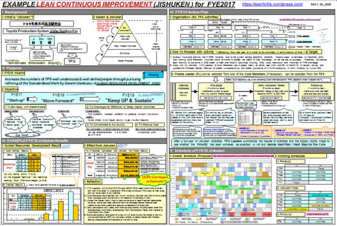 Lean creativity and innovative continuous improvement through a3 jishuken capture freerunsca Choice Image